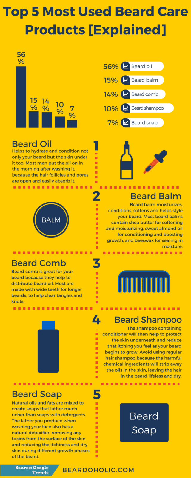 Top 5 Most Used Beard Care Products Infographic