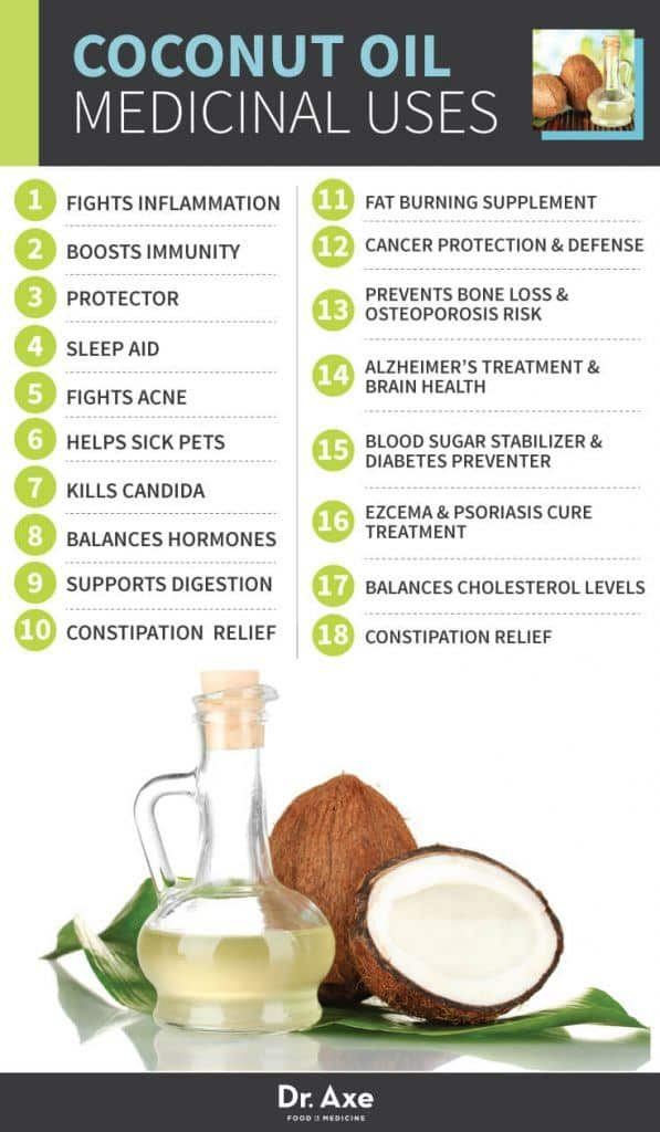 Must Know Facts Behind Coconut Oil That Will Make Your