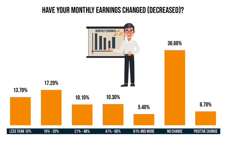 Did your monthly earnings decrease during the pandemic