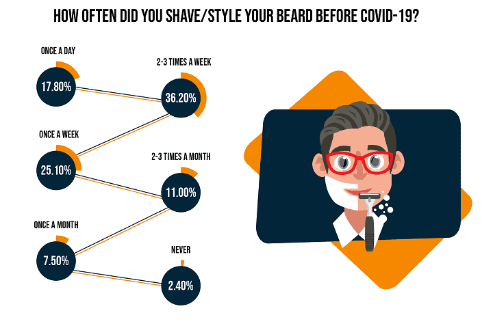 How Often Did You Shave Style Your Beard Before COVID-19