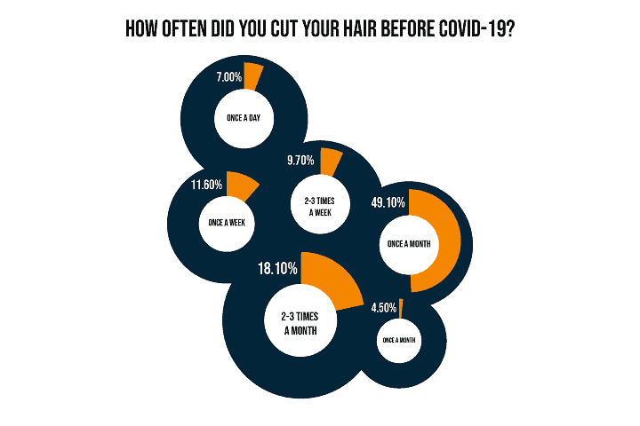How Often Did you Cut your Hair Before COVID
