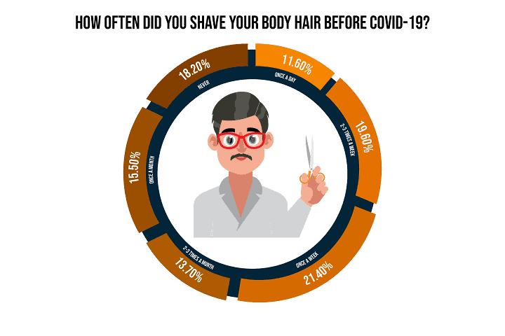 How Often Did you Shave your Body Hair Before COVID