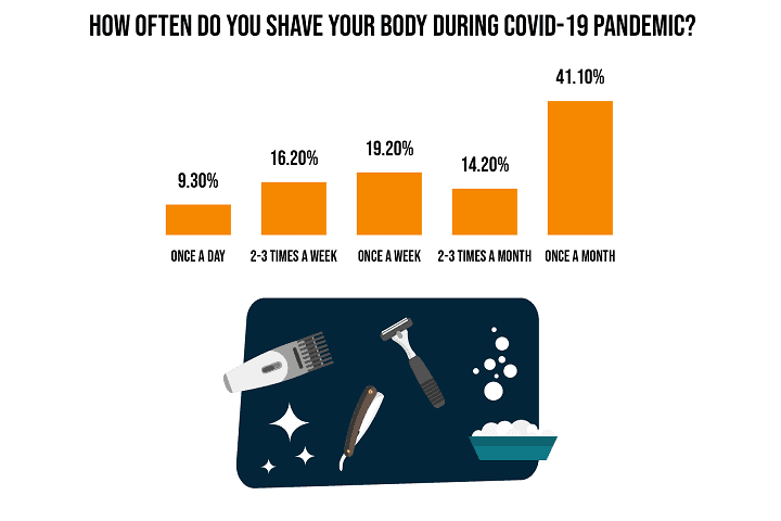 How Often Did you Shave your Body Hair During COVID