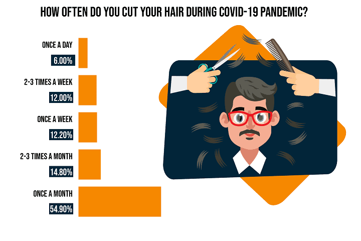 How Often Do you Cut your Hair During COVID