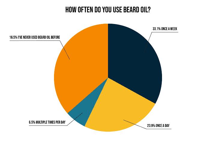 How often do you use beard oil