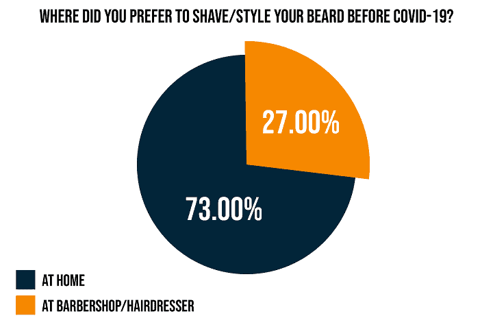 Where Did You Prefer to Shave or Style Your Beard Before COVID