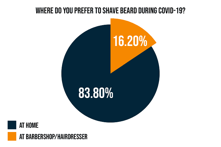 Where Did You Prefer to Shave or Style Your Beard During COVID