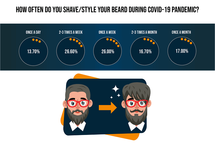 How Often Did You Shave/Style Your Beard During COVID-19