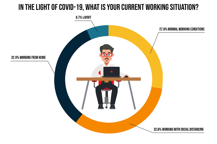Working Situation and Monthly Earnings during COVID